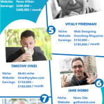Top 10 Highest Earning Bloggers Of The World [Infographic]